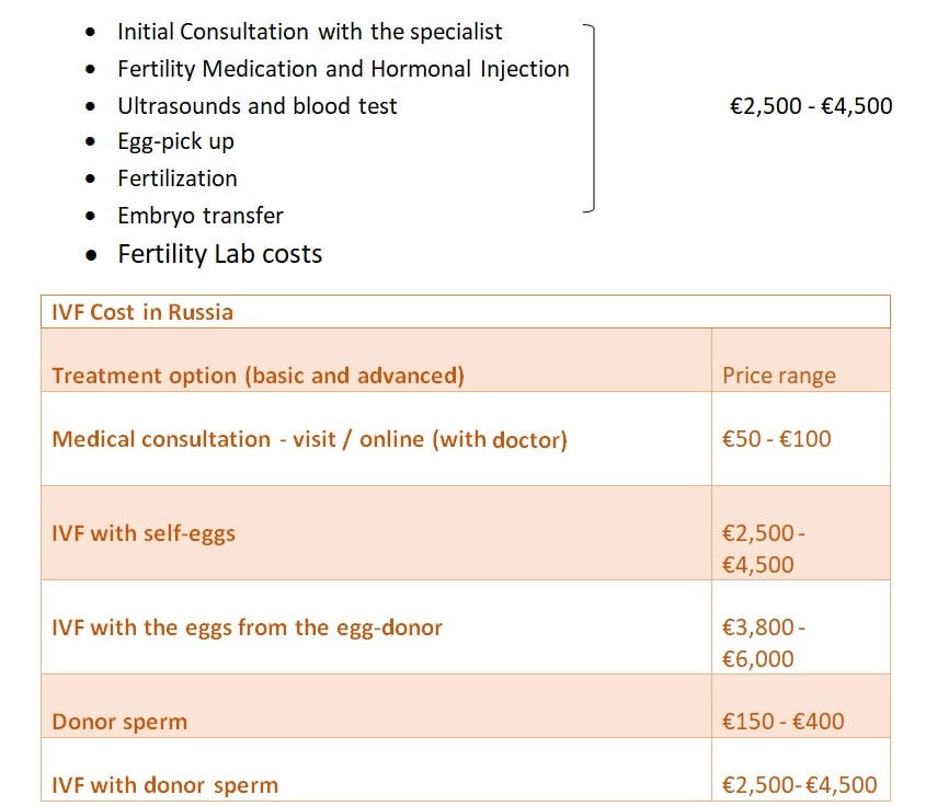 ivf cost in russia price list